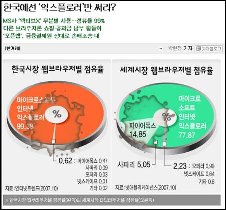 한국과 세계시장 브라우저 점유율 비교
