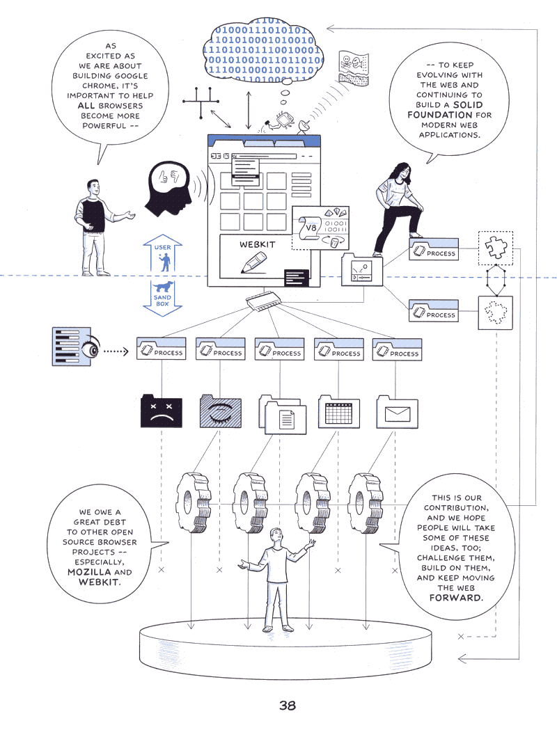 Summary page from Google Chrome - the introductory cartoon by Scott McCloud