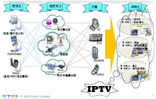 IPTV 개념도