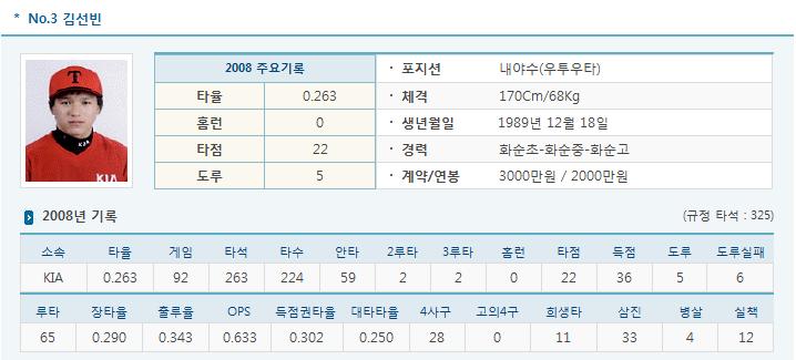 기아 김선빈