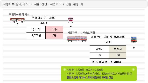 광역버스 환승 할인