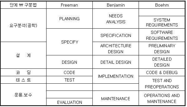 소프트웨어 프로세스 모델