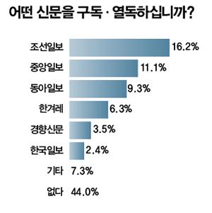 신문열독율?  ⓒ시사인