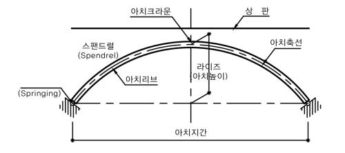 상부구조에 따른 교량의 종류(5)...아치교②(아치의 정의와 구성)
