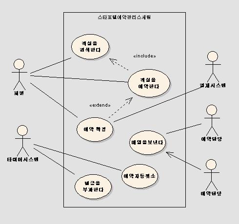 도서 관리 시스템 설계